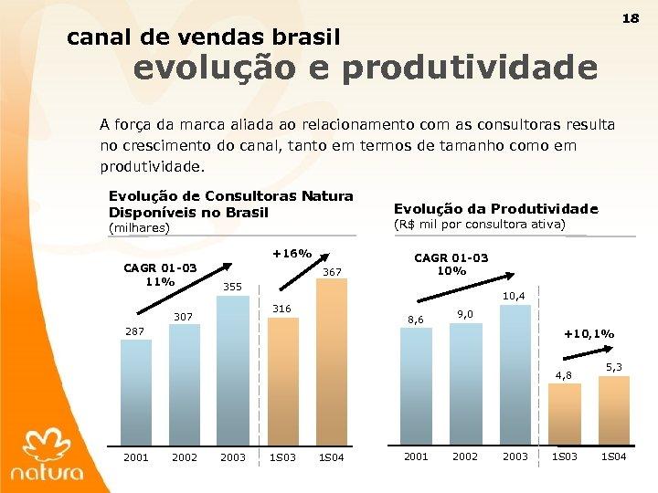 18 canal de vendas brasil evolução e produtividade A força da marca aliada ao