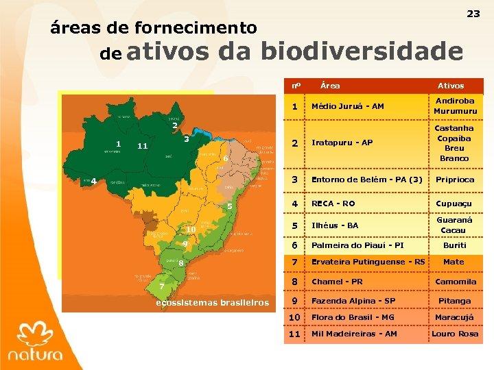 23 áreas de fornecimento de ativos da biodiversidade nº Área Médio Juruá - AM