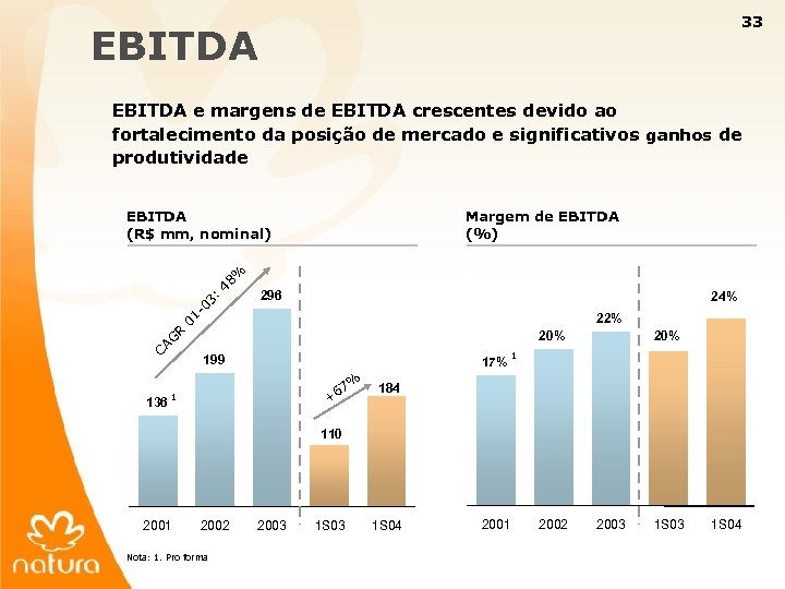 33 EBITDA e margens de EBITDA crescentes devido ao fortalecimento da posição de mercado