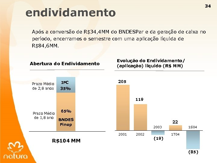 34 endividamento Após a conversão de R$34, 4 MM do BNDESPar e da geração
