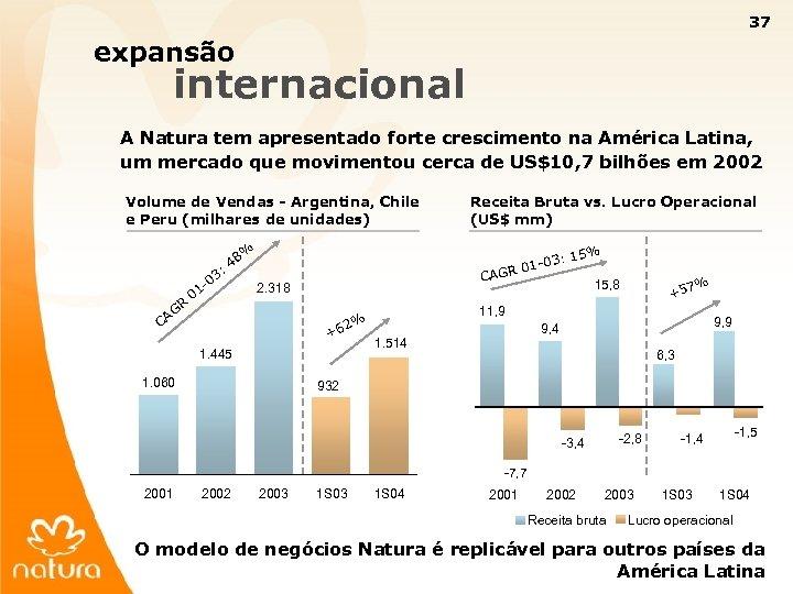 37 expansão internacional A Natura tem apresentado forte crescimento na América Latina, um mercado