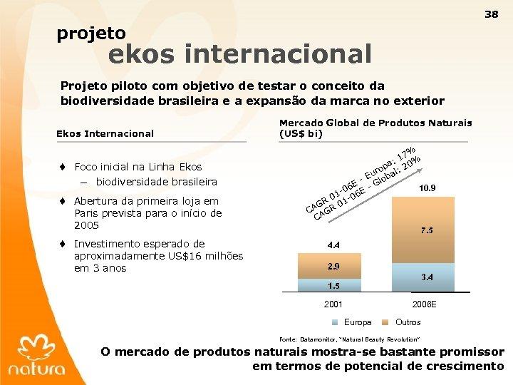 38 projeto ekos internacional Projeto piloto com objetivo de testar o conceito da biodiversidade