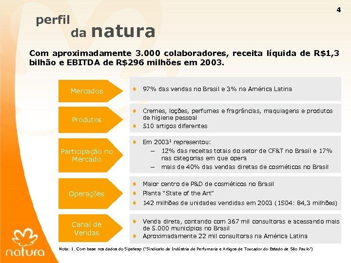 perfil 4 da natura Com aproximadamente 3. 000 colaboradores, receita líquida de R$1, 3