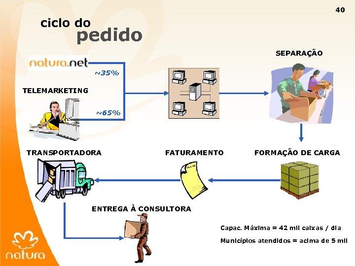 40 ciclo do pedido SEPARAÇÃO ~35% TELEMARKETING ~65% TRANSPORTADORA FATURAMENTO FORMAÇÃO DE CARGA ENTREGA