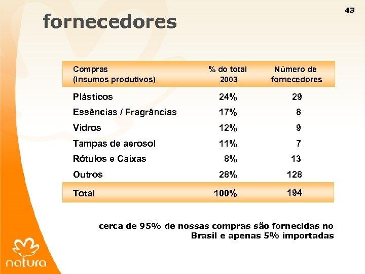 43 fornecedores Compras (insumos produtivos) % do total 2003 Número de fornecedores Plásticos 24%