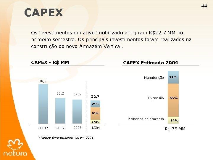44 CAPEX Os investimentos em ativo imobilizado atingiram R$22, 7 MM no primeiro semestre.