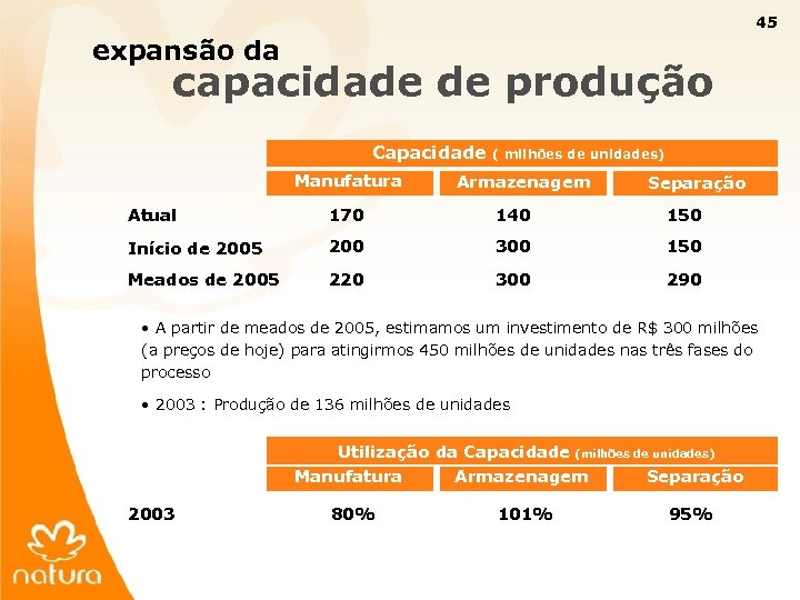 45 expansão da capacidade de produção Capacidade Manufatura ( milhões de unidades) Armazenagem Separação
