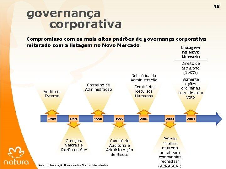 48 governança corporativa Compromisso com os mais altos padrões de governança corporativa reiterado com