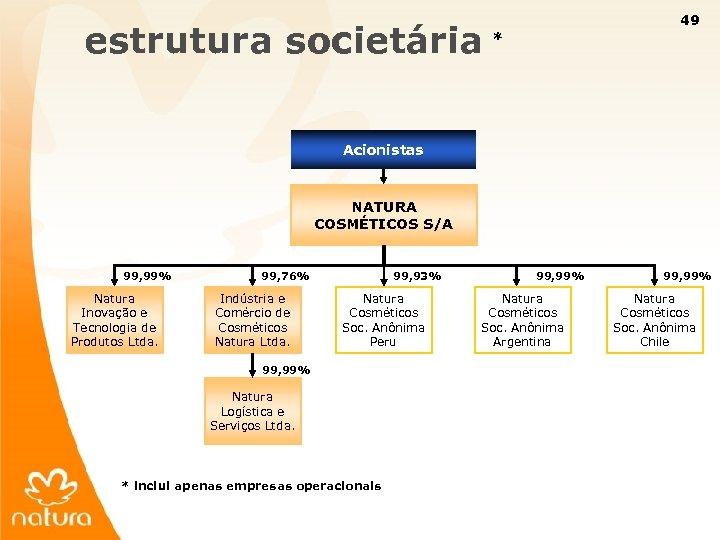 49 estrutura societária * Acionistas NATURA COSMÉTICOS S/A 99, 99% Natura Inovação e Tecnologia