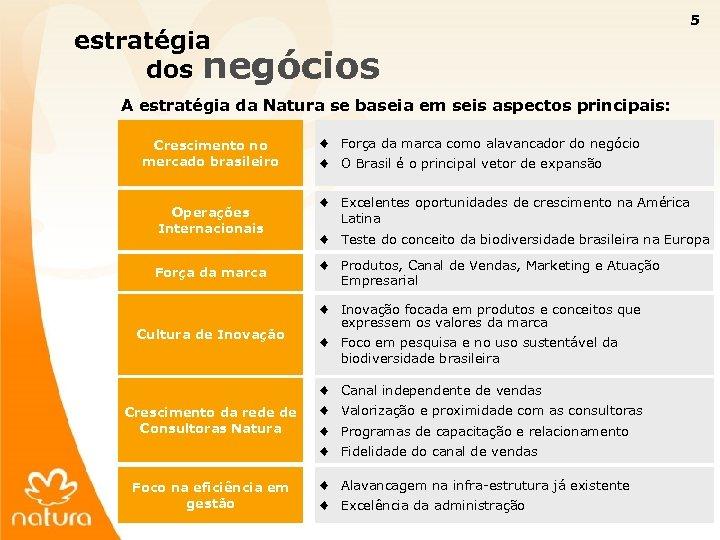 5 estratégia dos negócios A estratégia da Natura se baseia em seis aspectos principais: