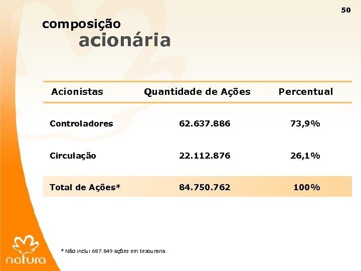 50 composição acionária Acionistas Quantidade de Ações Percentual Controladores 62. 637. 886 73, 9%