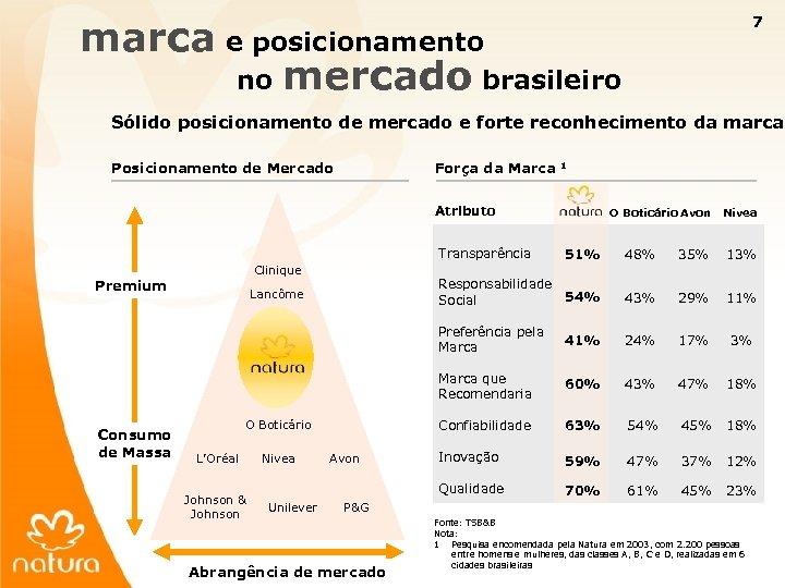 7 marca e posicionamento no mercado brasileiro Sólido posicionamento de mercado e forte reconhecimento