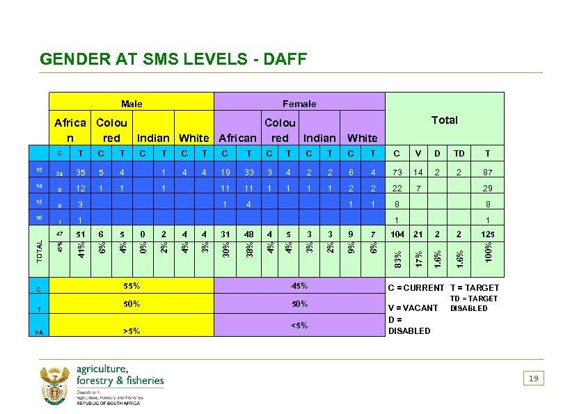 GENDER AT SMS LEVELS - DAFF Female Total T VA 3 9 5 3