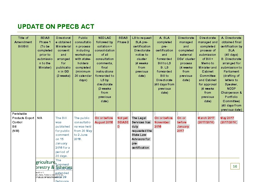 UPDATE ON PPECB ACT Title of Amendment Bill/Bill SEIAS Phase 1 (To be completed