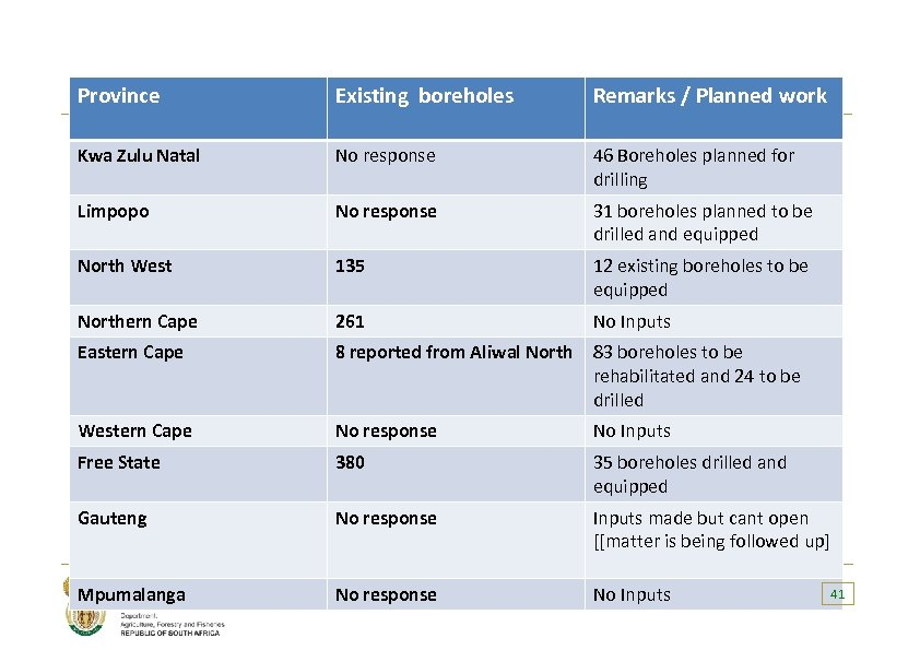 Province Existing boreholes Remarks / Planned work PROVINCIAL INFORMATION ON BOREHOLES Kwa Zulu Natal