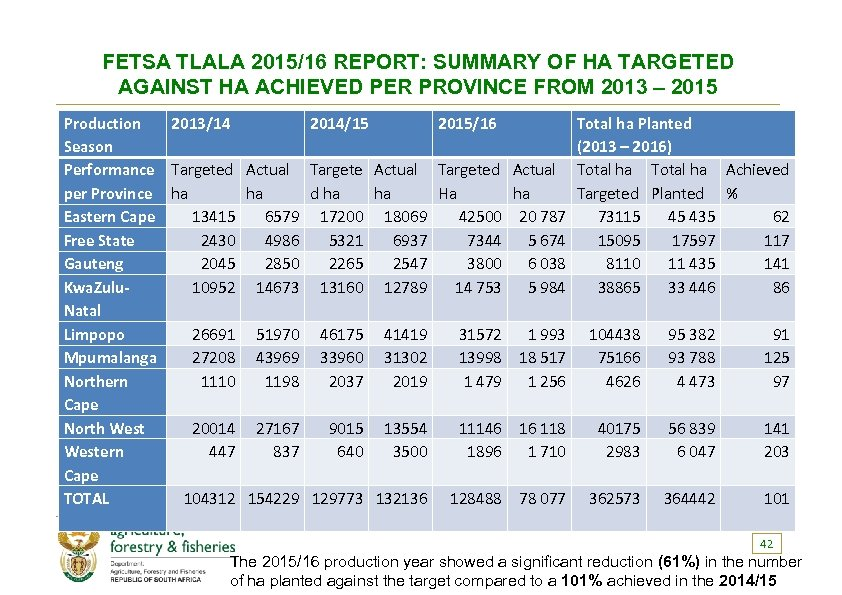 FETSA TLALA 2015/16 REPORT: SUMMARY OF HA TARGETED AGAINST HA ACHIEVED PER PROVINCE FROM