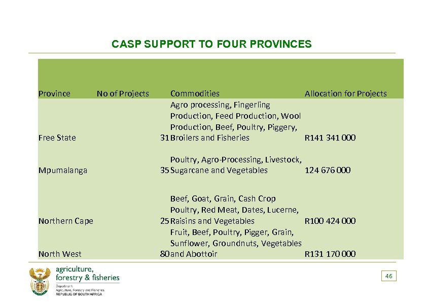 CASP SUPPORT TO FOUR PROVINCES Province Free State Commodities Allocation for Projects Agro processing,