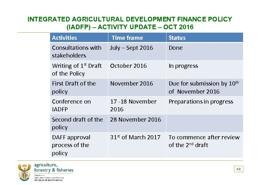 INTEGRATED AGRICULTURAL DEVELOPMENT FINANCE POLICY (IADFP) – ACTIVITY UPDATE – OCT 2016 Activities Time