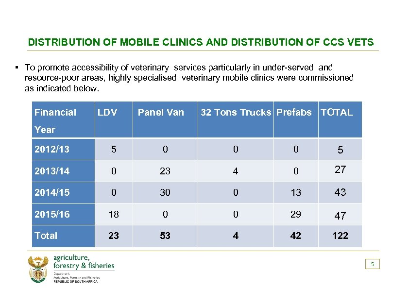 DISTRIBUTION OF MOBILE CLINICS AND DISTRIBUTION OF CCS VETS § To promote accessibility of
