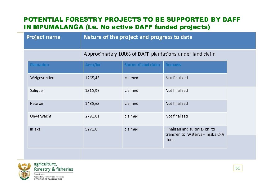 POTENTIAL FORESTRY PROJECTS TO BE SUPPORTED BY DAFF IN MPUMALANGA (i. e. No active