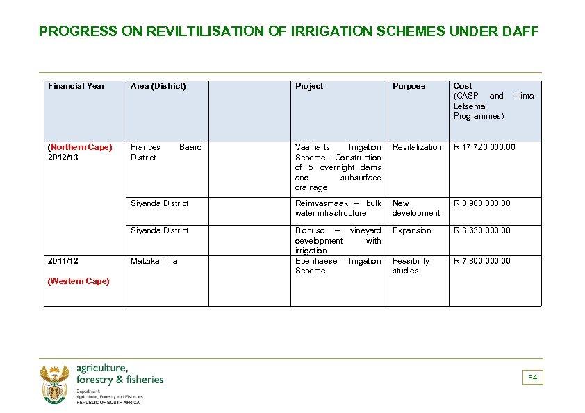 PROGRESS ON REVILTILISATION OF IRRIGATION SCHEMES UNDER DAFF Financial Year (Northern Cape) 2012/13 Area