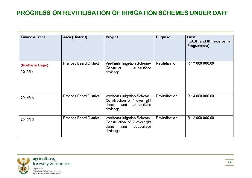PROGRESS ON REVITILISATION OF IRRIGATION SCHEMES UNDER DAFF Financial Year Area (District) Project Purpose