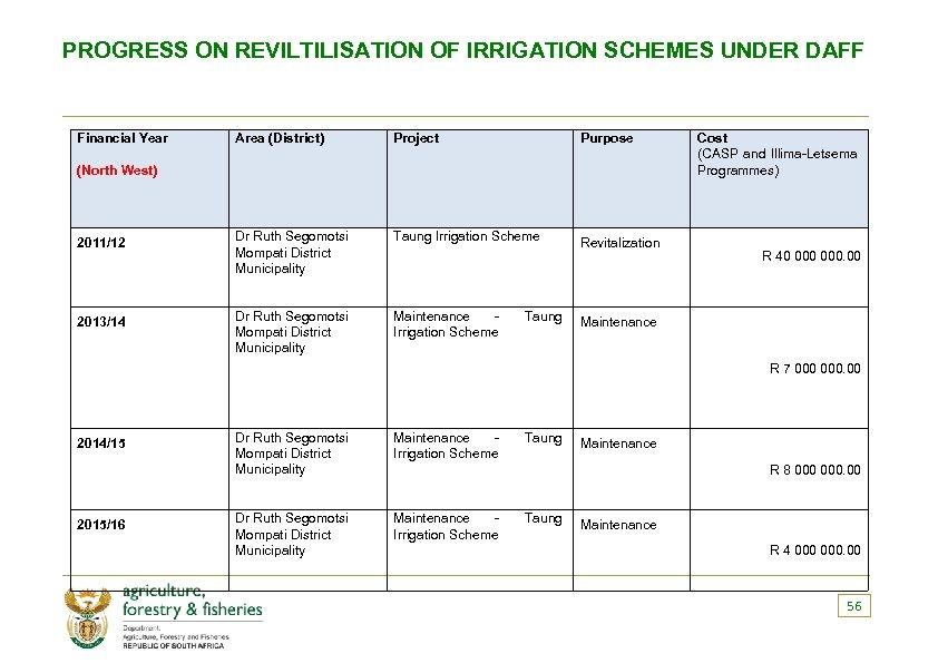 PROGRESS ON REVILTILISATION OF IRRIGATION SCHEMES UNDER DAFF Financial Year Area (District) Project Purpose