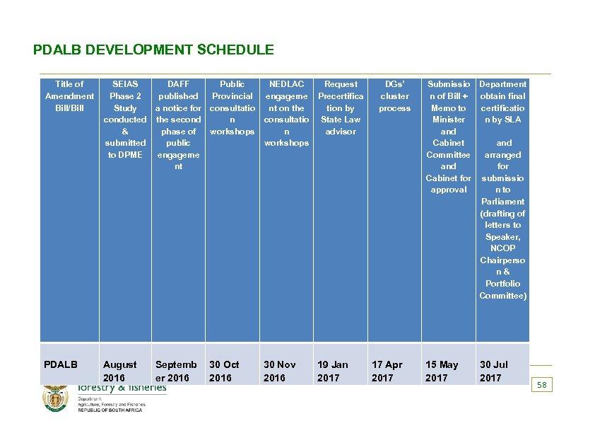 PDALB DEVELOPMENT SCHEDULE Title of Amendment Bill/Bill PDALB SEIAS Phase 2 Study conducted &