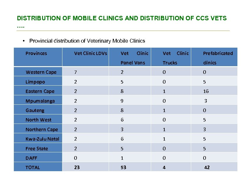 DISTRIBUTION OF MOBILE CLINICS AND DISTRIBUTION OF CCS VETS …. • Provincial distribution of
