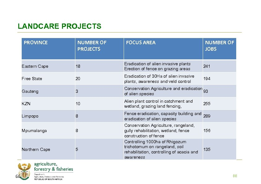 LANDCARE PROJECTS PROVINCE NUMBER OF PROJECTS FOCUS AREA NUMBER OF JOBS Eastern Cape 18