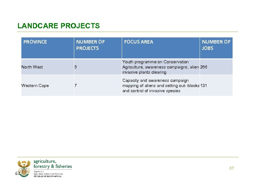 LANDCARE PROJECTS PROVINCE North Western Cape 67 NUMBER OF PROJECTS FOCUS AREA NUMBER OF
