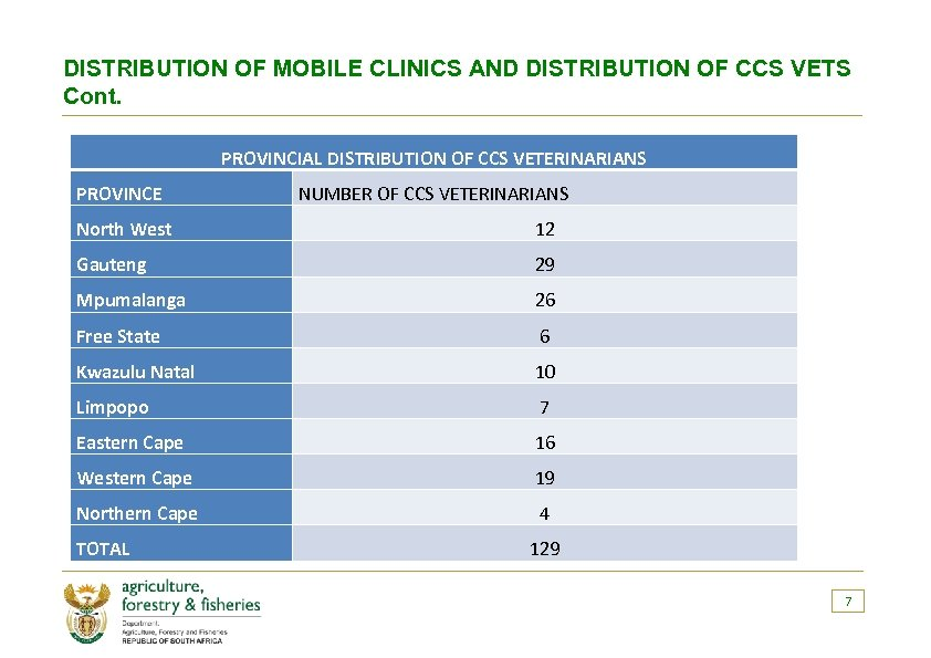 DISTRIBUTION OF MOBILE CLINICS AND DISTRIBUTION OF CCS VETS Cont. PROVINCIAL DISTRIBUTION OF CCS