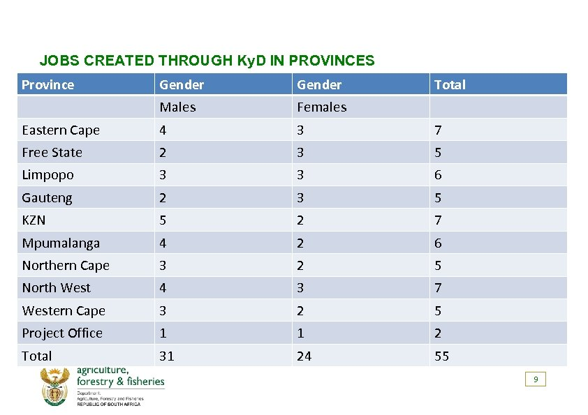 JOBS CREATED THROUGH Ky. D IN PROVINCES Province Gender Total Males Females Eastern Cape