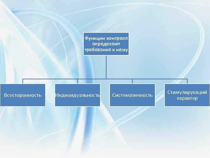 Функции контроля определяют требования к нему Всесторонность Индивидуальность Систематичность Стимулирующий характер