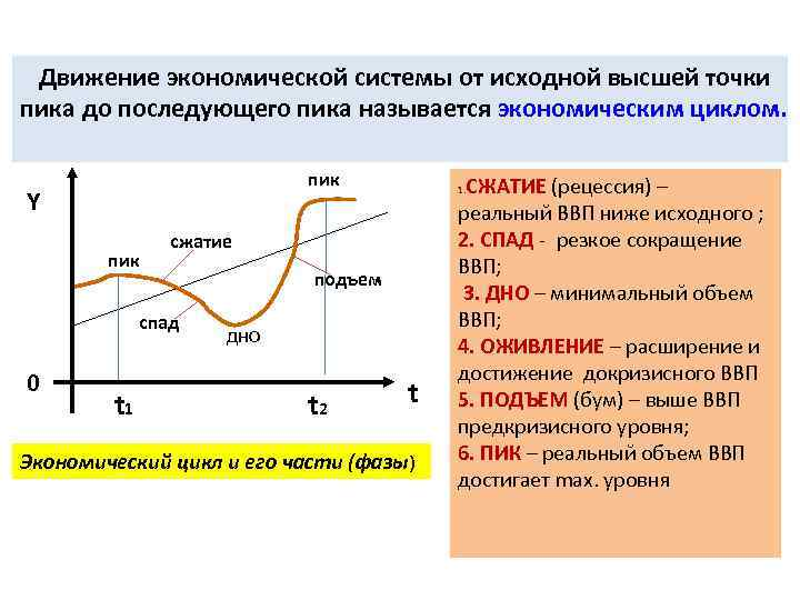 Движение экономической системы от исходной высшей точки пика до последующего пика называется экономическим циклом.