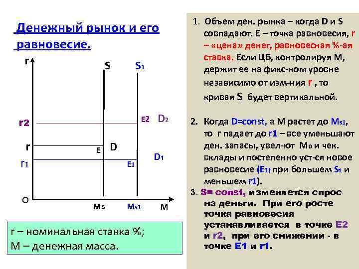 1. Объем ден. рынка – когда D и S совпадают. Е – точка равновесия,