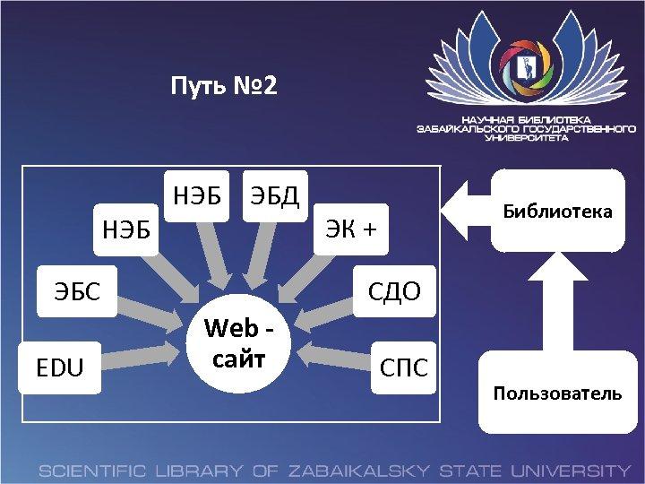 Путь № 2 НЭБ ЭБД ЭБС EDU Библиотека ЭК + СДО Web сайт СПС