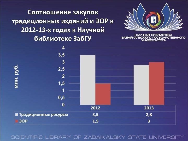 Соотношение закупок традиционных изданий и ЭОР в 2012 -13 -х годах в Научной библиотеке
