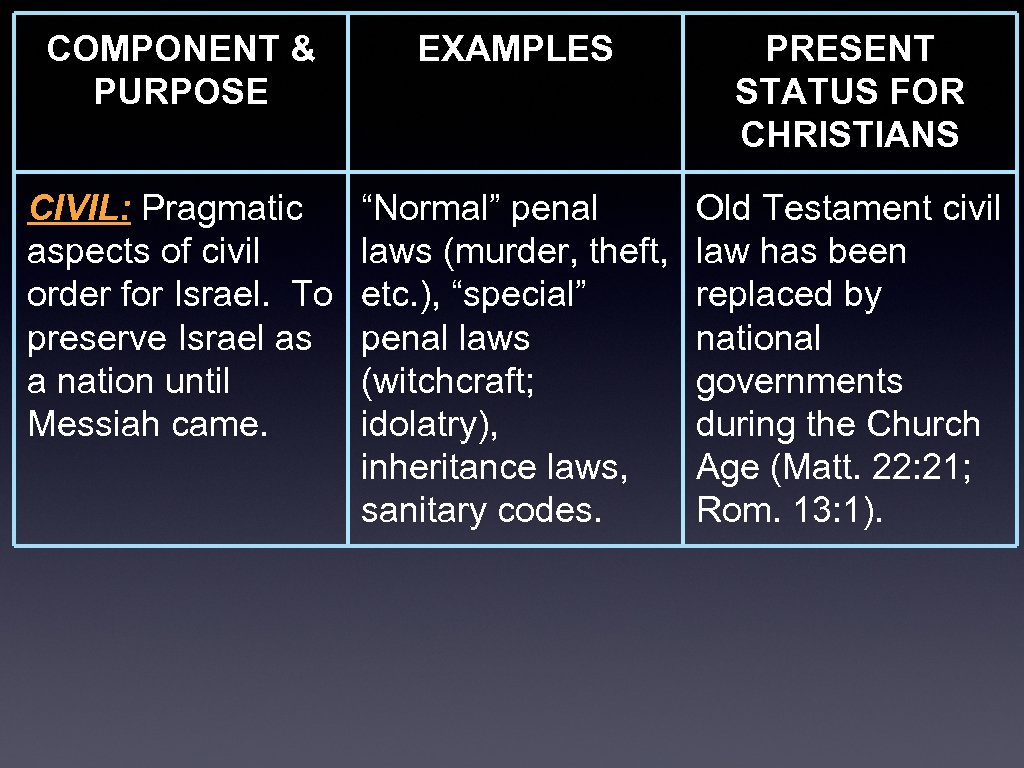 COMPONENT & PURPOSE EXAMPLES PRESENT STATUS FOR CHRISTIANS CIVIL: Pragmatic aspects of civil order