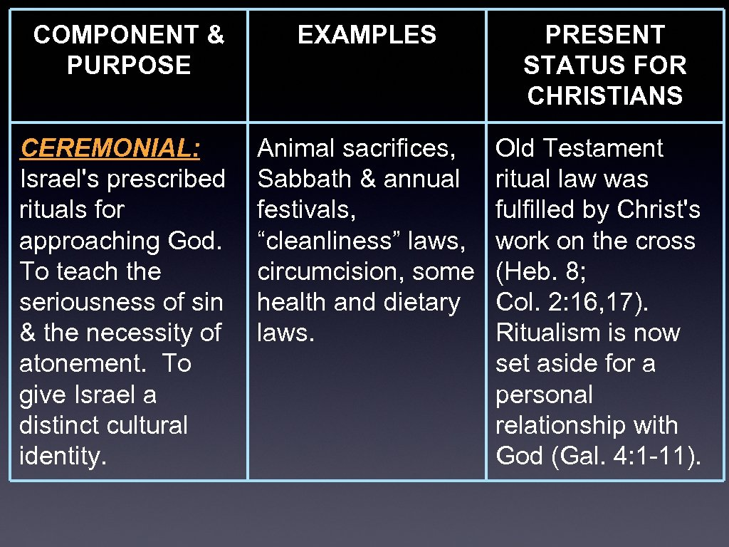 COMPONENT & PURPOSE EXAMPLES PRESENT STATUS FOR CHRISTIANS CEREMONIAL: Israel's prescribed rituals for approaching