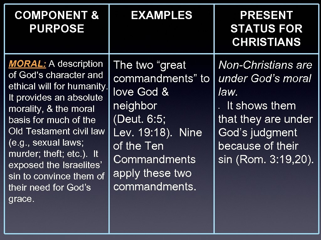 "COMPONENT & PURPOSE EXAMPLES MORAL: A description The two ""great of God's character and"