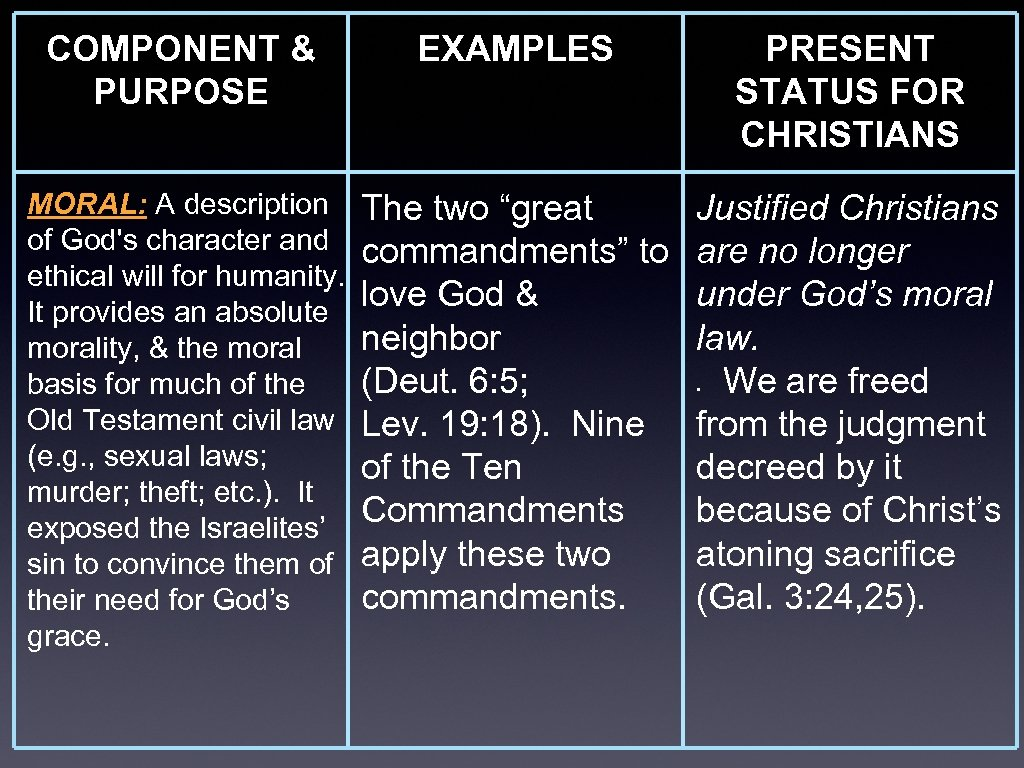 """COMPONENT & PURPOSE EXAMPLES MORAL: A description The two """"great of God's character and"""
