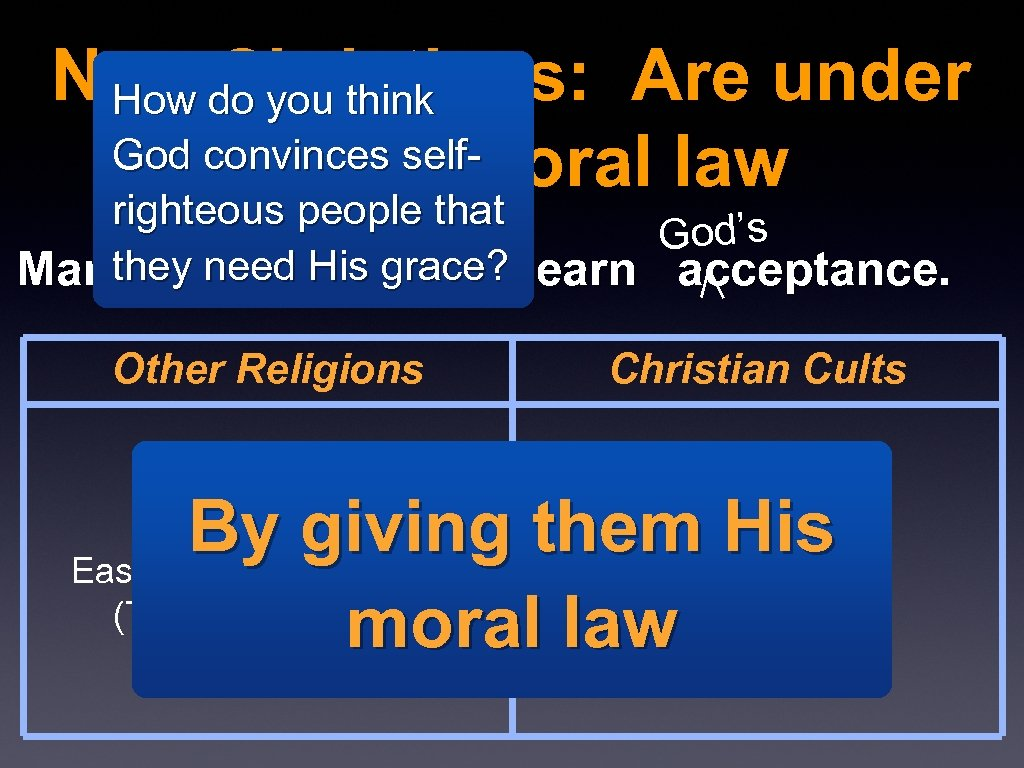 Non-Christians: Are under How do you think God convinces self. God's moral law righteous