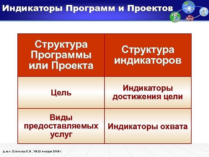 Индикаторы Программ и Проектов Структура Программы или Проекта Структура индикаторов Цель Индикаторы достижения цели