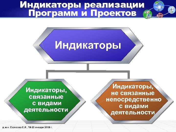 Индикаторы реализации Программ и Проектов Индикаторы, связанные с видами деятельности д. м. н. Скачкова