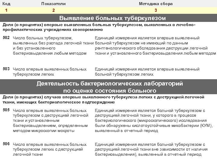 Код Показатели Методика сбора 1 2 3 Выявление больных туберкулезом Доля (в процентах) впервые