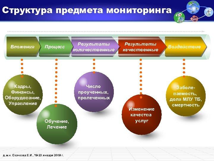 Структура предмета мониторинга Вложения Процесс Результаты количественные Результаты качественные Число проученных, пролеченных Кадры, Финансы,