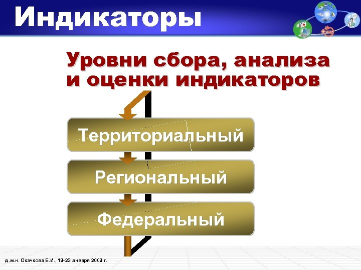 Индикаторы Уровни сбора, анализа и оценки индикаторов Территориальный Региональный Федеральный д. м. н. Скачкова