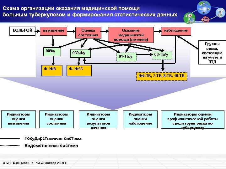 Схема организации оказания медицинской помощи больным туберкулезом и формирования статистических данных БОЛЬНОЙ выявление Оценка