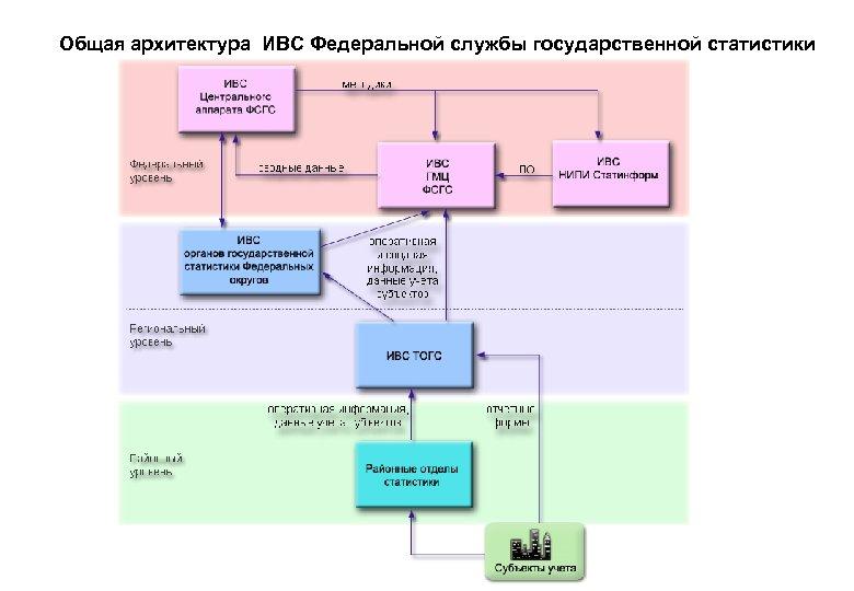 Общая архитектура ИВС Федеральной службы государственной статистики